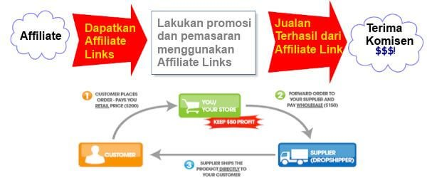 Fokus Kepada Affiliate Marketing Dan Dropshipping