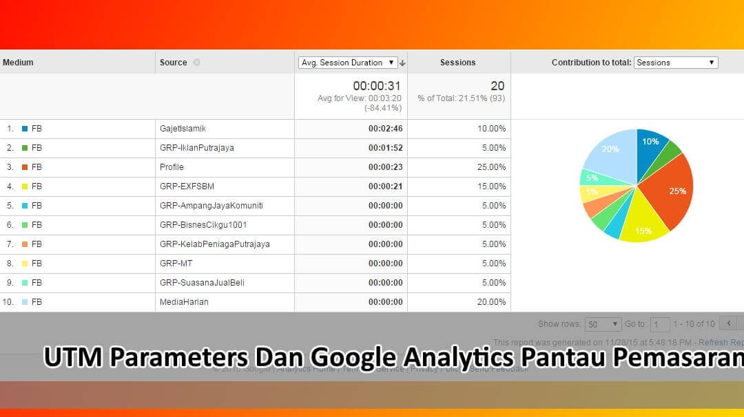 UTM Parameter, Google Analytics dan WordPress