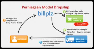 Dropship Dengan BillPlz - Payment Gateway Untuk Online Banking di Malaysia