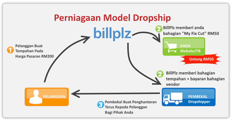 Drop Shipping Dengan BillPlz