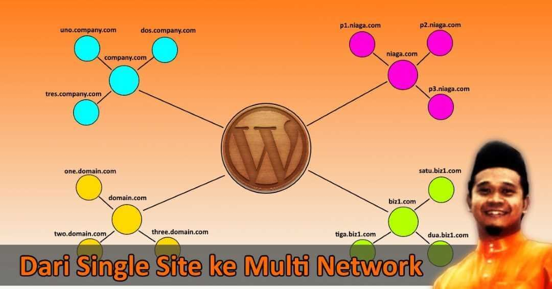 Single Site ke Multi Network 1080x565